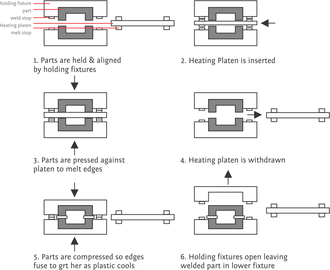 sequence of hot plate welding